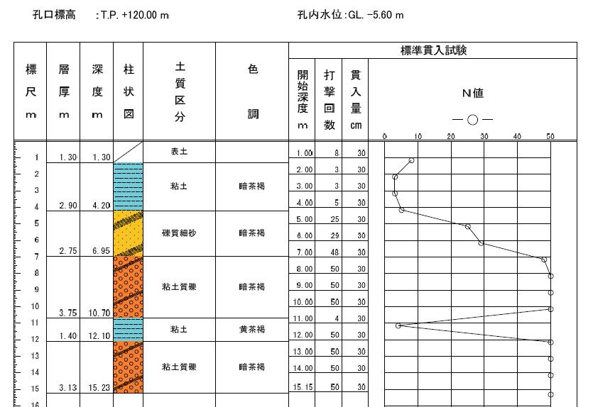 [D.I.Y] 打ち抜き井戸掘り 準備編 [覚書]