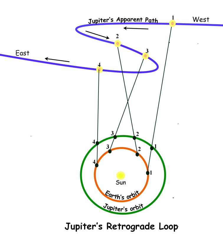 jupiter's retro loop
