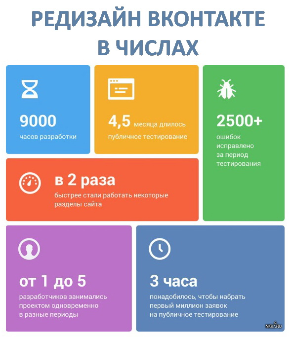 ВКонтакте окончательно перешёл на новый интерфейс для всех пользователей