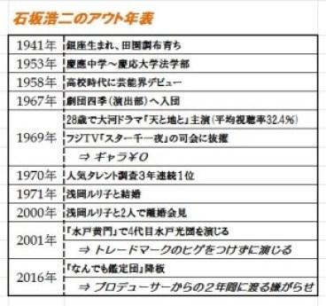 石坂浩二さんアウト年表
