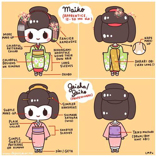Les différences entre Maiko et Geiko