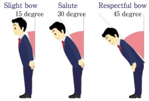 Diagram of Degrees of Bowing in Japan