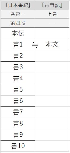 『日本書紀』と『古事記』の国生みの掲載箇所