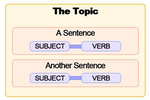 Japanese sentence subject vs topic diagram
