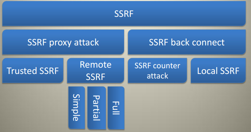 Type of SSRF attack