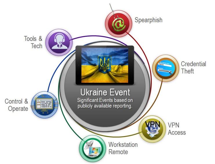 Figure 1: Ukraine Attack - https://ics.sans.org/media/E-ISAC_SANS_Ukraine_DUC_5.pdf