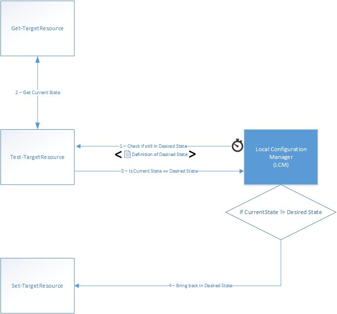 dsc-resource