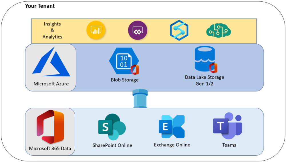 Microsoft Graph Data Connect Overview