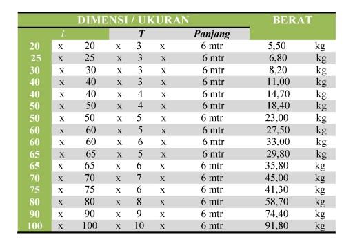 Dimensi dan Berat Besi Siku Stainless Steel 304