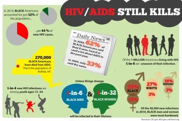 HIV Infographic