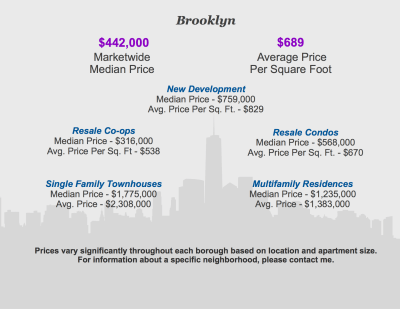 Brooklyn Q4 2013 Infographic FOR BLOG