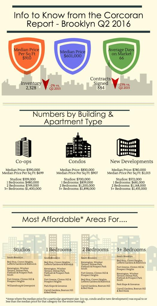 brooklyn-infographic-q2-2016