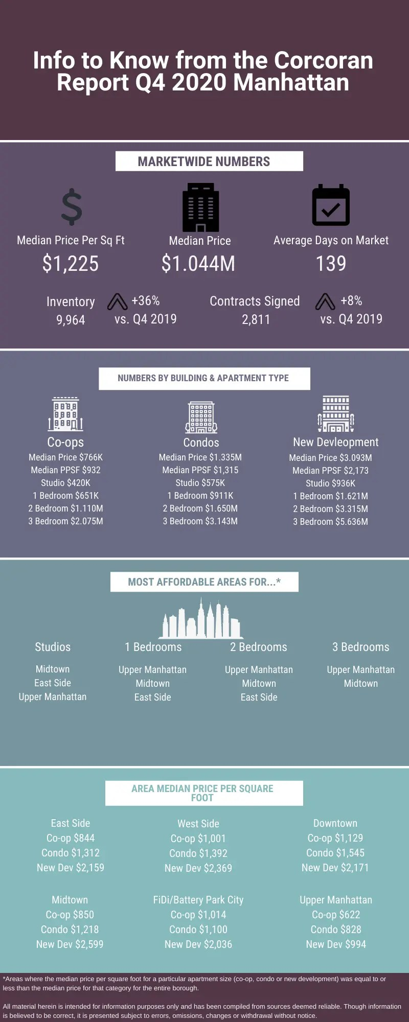 Infographic with data about the Manhattan sales market