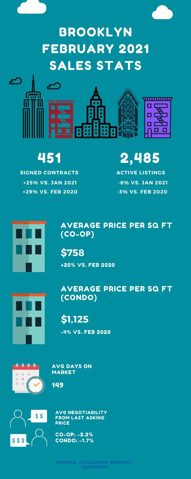 Infographic set on a blue background with icons showing a monthly market update for Brooklyn for the month of February 2021