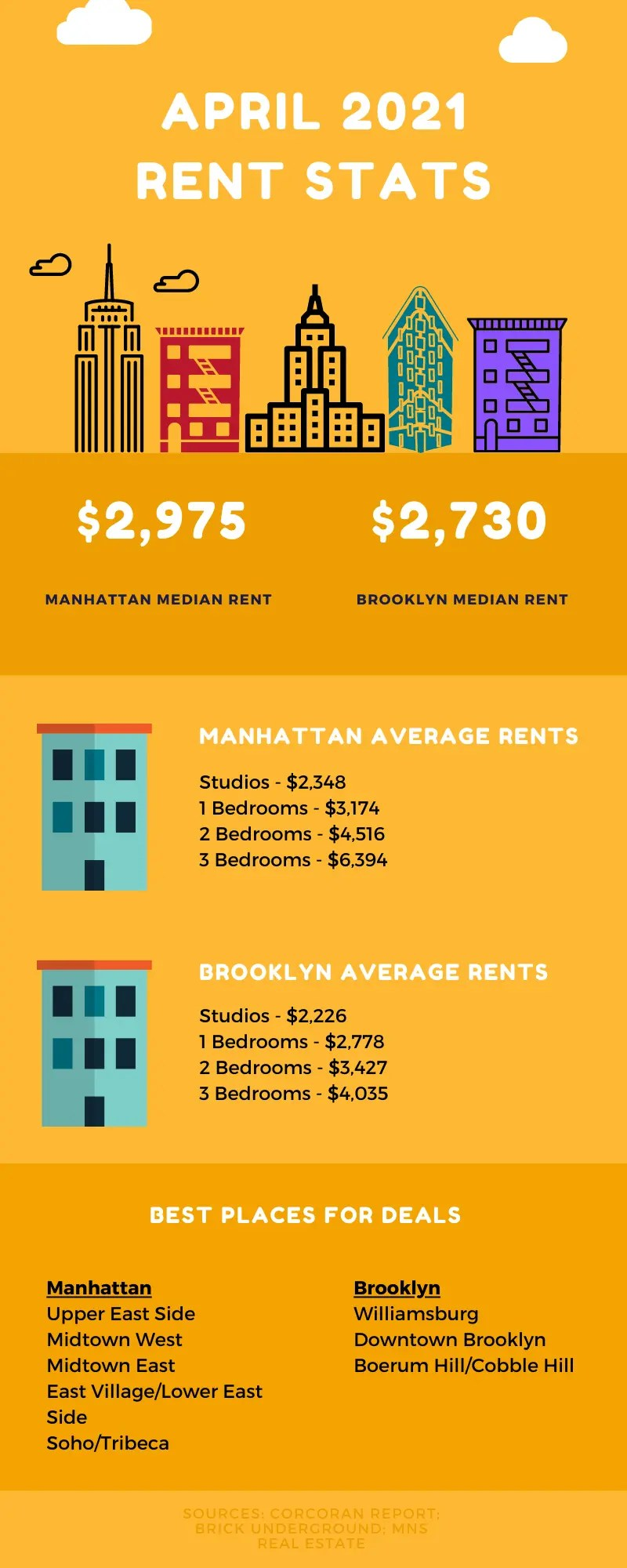 Infographic showing NYC rental market information for March 2021
