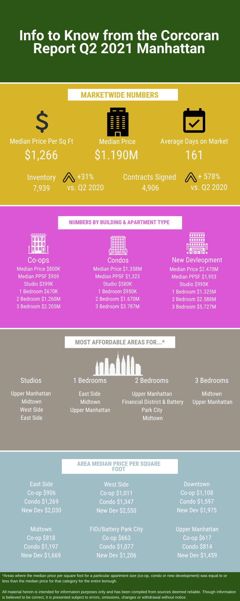 Infographic showing information from the Q2 2021 real estate market update from Corcoran for Manhattan
