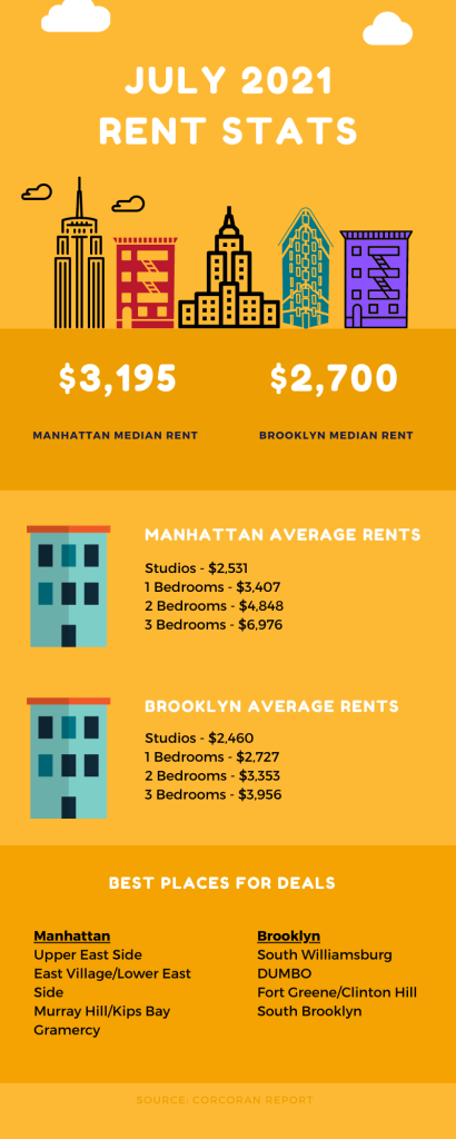 Infographic showing NYC rental market information for July 2021