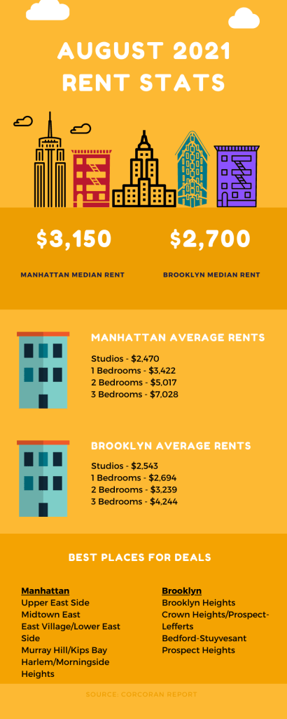 Infographic showing NYC rental market information for August 2021