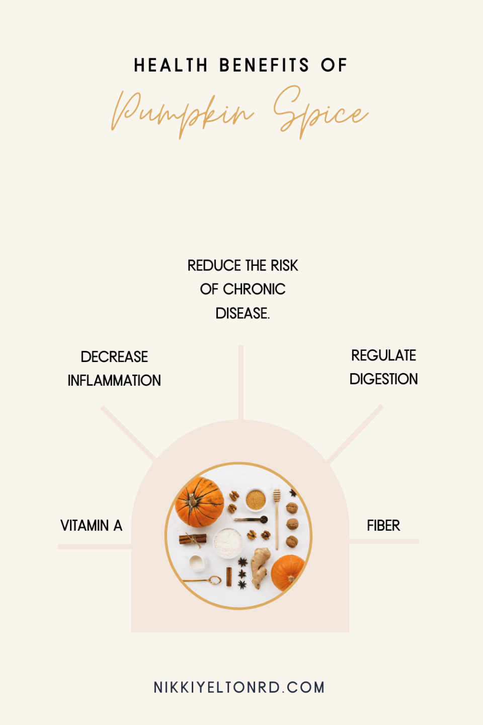 Beneficial uses of pumpkin and pumpkin spices