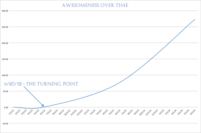 awesomeness-graph