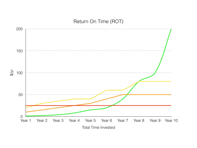 The Future of Work Graph ROT