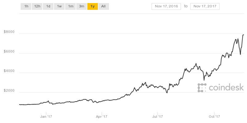 bitcoin price graph coingecko