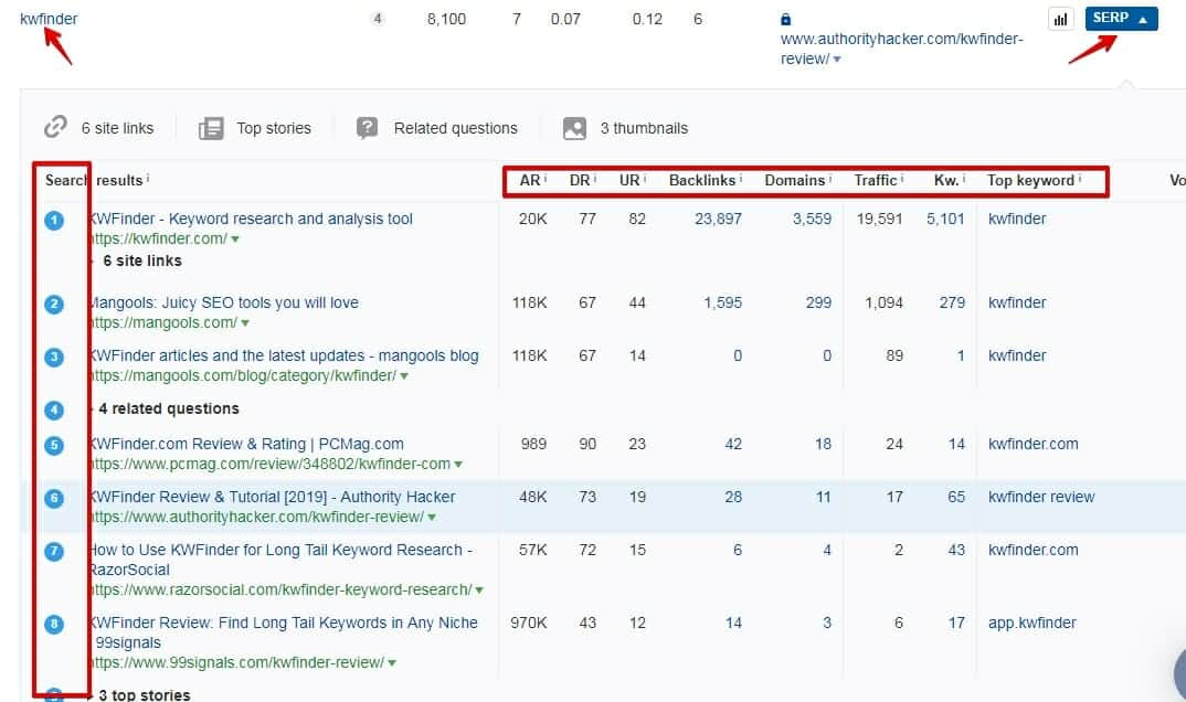SERP overview- courtesy of Ahrefs