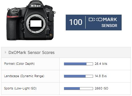 Nikon D850 DxOMark sensor review: the first DSLR to hit 100 points - Nikon Rumors
