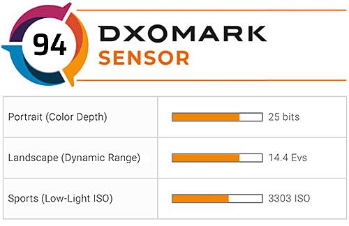Punteggio del test del sensore DxOMark della fotocamera Nikon Z6II: 94