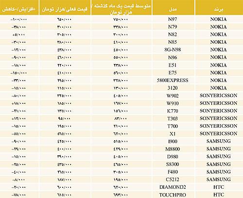 قیمت گوشی عراق