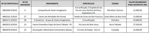 No quadro, as cidades sertanejas e os espetáculos que receberão apoio da Fundarpe.