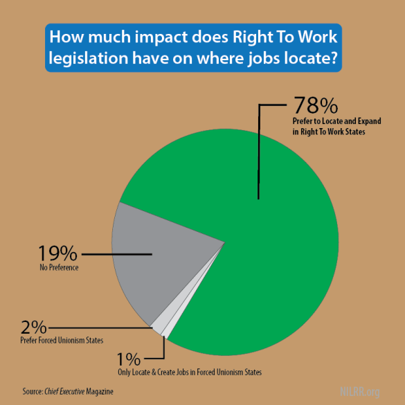 2017-78-percent-ceo-locate-right-to-work-states