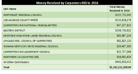Money Received by Carpenters IND in 2016