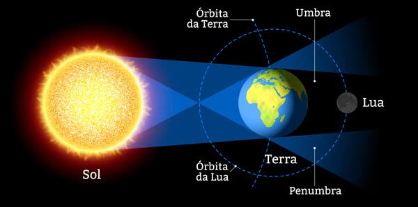 Astrologia Semanal – Eclipse e Mercúrio Retrógrado – 25 a 31 Julho