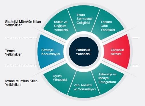 HR-İK-yetkinlikler-solid-partners-arastirma-sonuclari
