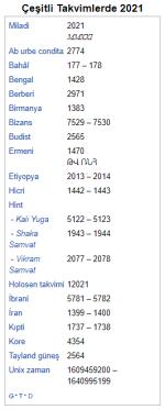 Çeşitli takvimler 2021, Wikipedia