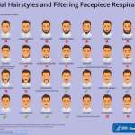 To be safe from coronavirus, shave your beards