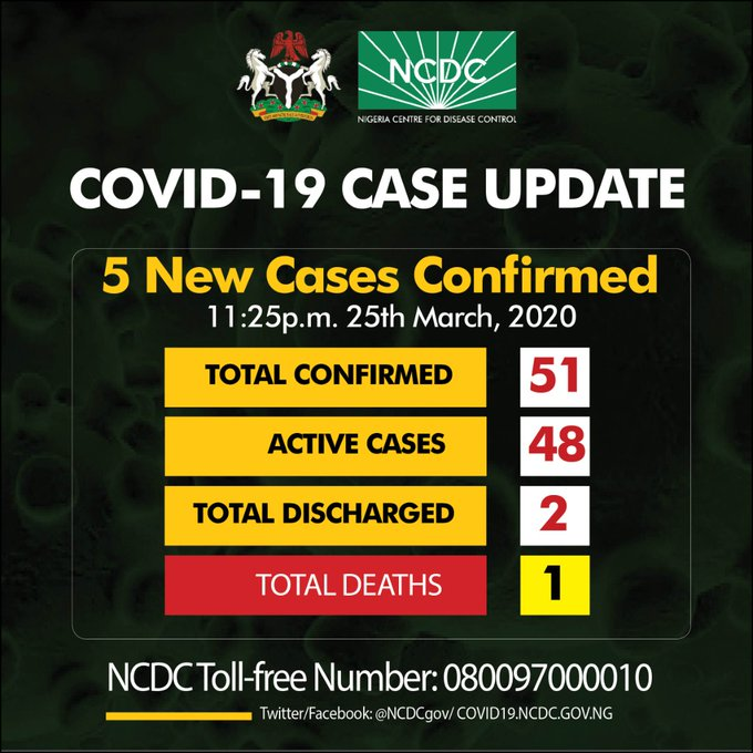 Coronavirus Replace: 5 New cases confirmed in Lagos, Rivers and Abuja, total cases now 51 - Nigerian Health Blog