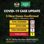 Coronavirus Update: 5 New cases confirmed in Lagos, Rivers and Abuja