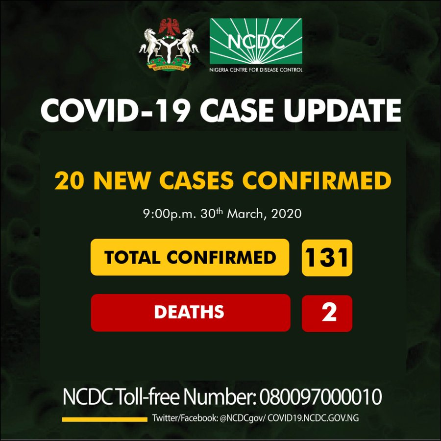 Nigerian govt announces 20 new cases of COVID-19, total cases now 131
