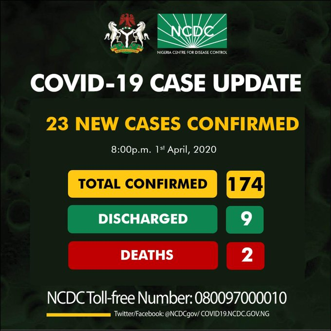 ICYMI: Akwa Ibom records 5 cases of coronavirus as Nigeria's total cases jumps to 174 - Nigerian Health Blog