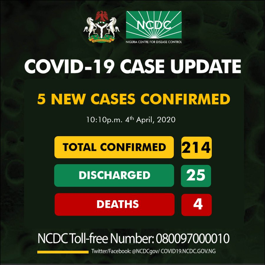 FLASH: NCDC confirms 5 fresh cases of COVID-19, total cases in Nigeria now 214 - Nigerian Health Blog