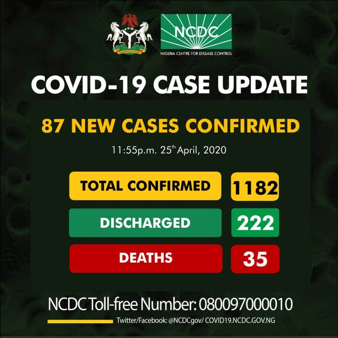 NCDC confirms 87 new cases of COVID-19, total cases now 1182