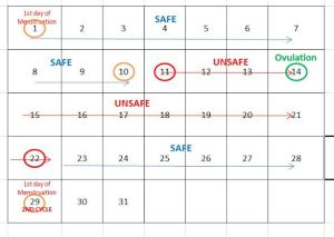 How to calculate your safe period to avoid pregnancy