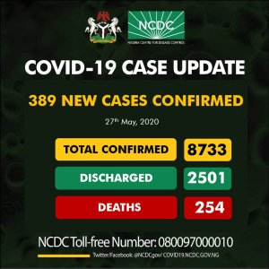 With 389 fresh cases,  Nigeria's COVID-19 cases jumps to 8733