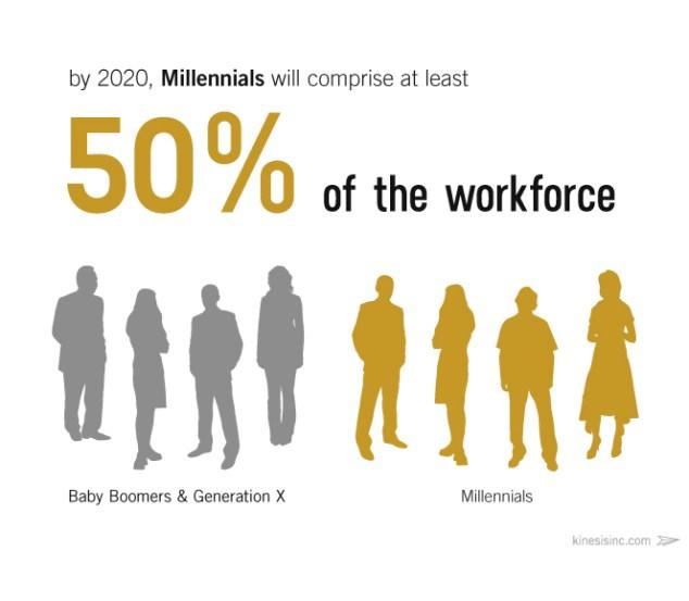 millennial-workforce-2020