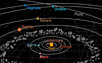 The Nine Planets Facts | Information, History, What Are ...