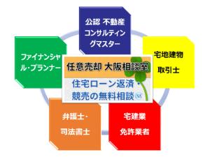 任意売却大阪相談室トータルサービス