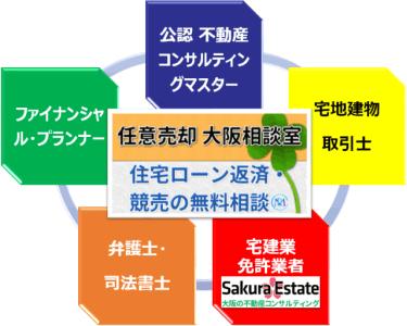 任意売却 大阪相談室 ネットワーク