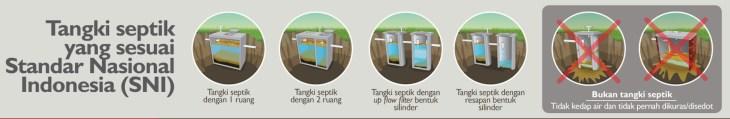 tangki septic tank sesuai SNI